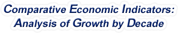 Arkansas - Comparative Economic Indicators: Analysis of Growth By Decade, 1970-2017