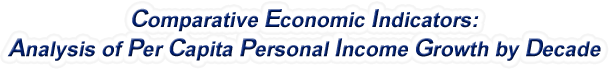 Arkansas - Analysis of Per Capita Personal Income Growth by Decade, 1970-2016