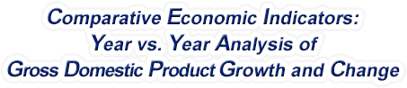 Arkansas - Year vs. Year Analysis of Gross Domestic Product Growth and Change, 1969-2019