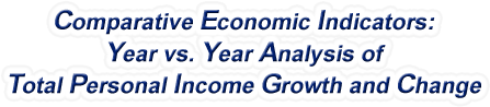 Arkansas - Year vs. Year Analysis of Total Personal Income Growth and Change, 1969-2016