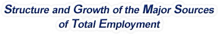 Arkansas Structure & Growth of the Major Sources of Total Employment